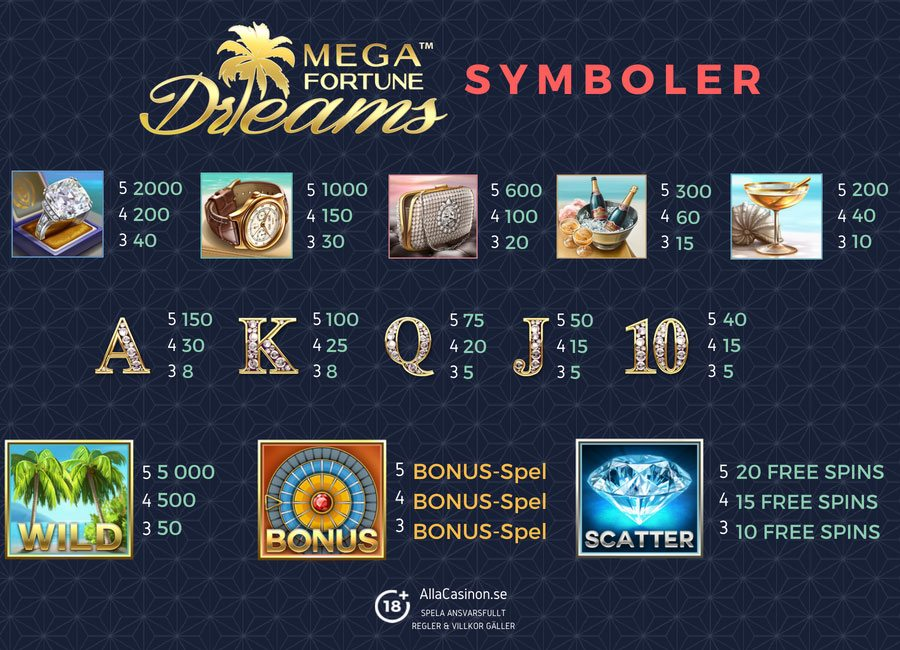 Mega Fortune Dreams symboler - kombinera symboler och vinna mycket
