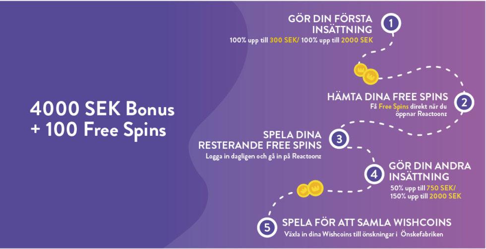 Wishmakes casino bonus - upp till 4 000 kr samt 100 free spins
